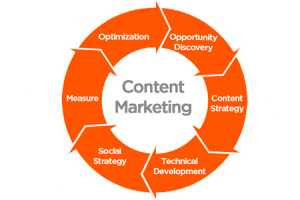 content2Chart